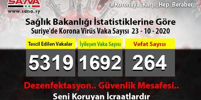 Sağlık Bakanlığı: Yeni 52 Coronavirüs 37 Şifa Ve 4 Vefat Vakası Tescil Edildi
