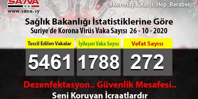 Sağlık Bakanlığı: Yeni 53 Koronavirüs, 35 Şifa ve 3 Vefat Vakası Kaydedildi