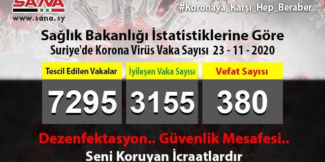 Sağlık Bakanlığı, Yeni 70 Koronavirüs, 58 Şifa, 4 Vefat Vakası Kaydedildi