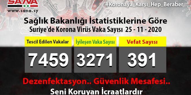 Sağlık Bakanlığı: Yeni 90 Koronavirüs, 58 Şifa, 6 Vefat Vakası Kaydedildi