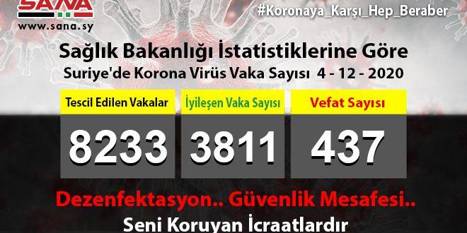 Sağlık Bakanlığı: Yeni 86 Koronavirüs, 63 Şifa, 5 Vefat Vakası Kaydedildi