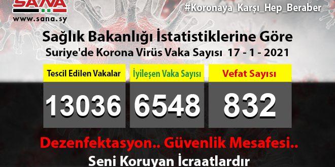 Sağlık: Yeni 94 Koronavirüs, 74 Şifa, 8 Vefat Vakası Kaydedildi