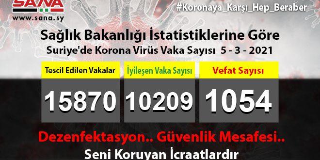 Sağlık Bakanlığı, Yeni 55 Koronavirüs, 86 Şifa, 4 Vefat Vakası Kaydedildi