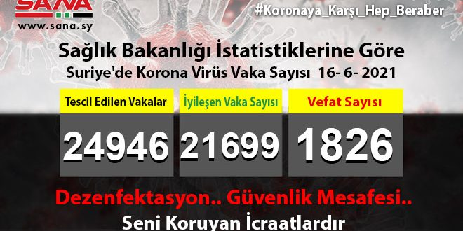 Sağlık Bakanlığı, Yeni 42 Koronavirüs, 9 Şifa, 5 Vefat Vakası Kaydedildi