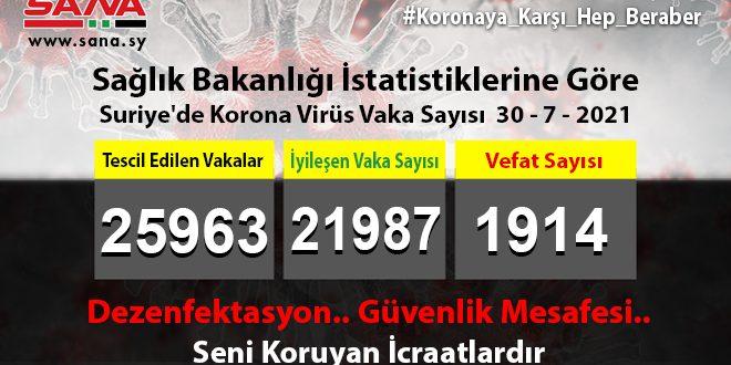 Sağlık Bakanlığı, Yeni 9 Koronavirüs, 7 Şifa, 1 Vefat Vakası Kaydedildi